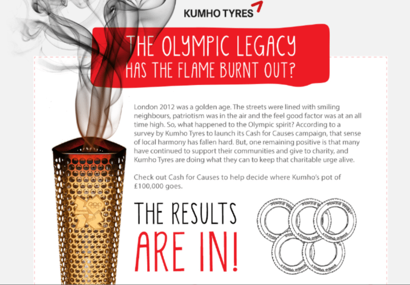 Has the Olympic flame burnt out? An infographic by Kumho Tyres as part of its Cas For Causes campaign 2013